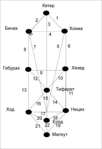 Схема работы ст арканов по дереву сефирот